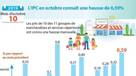 L'IPC en octobre connaît une hausse de 0,59%