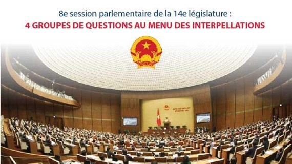 Quatre groupes de questions au menu des interpellations de la 8e session parlementaire