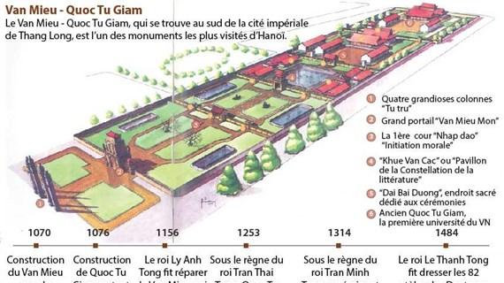 Van Mieu - Quoc Tu Giam, l'un des monuments les plus visités d'Hanoï