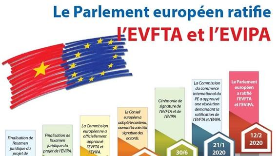 Le Parlement européen ratifie l'EVFTA et l'EVIPA