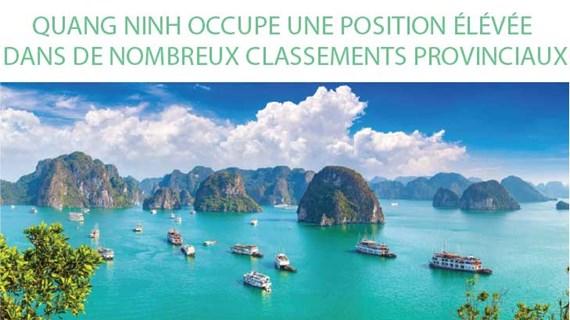 Quang Ninh occupe une position élevée dans de nombreux classements provinciaux