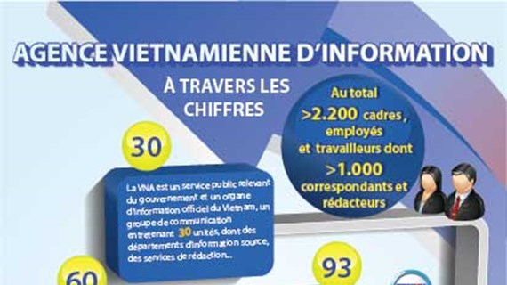 L'Agence vietnamienne d'Information à travers les chiffres