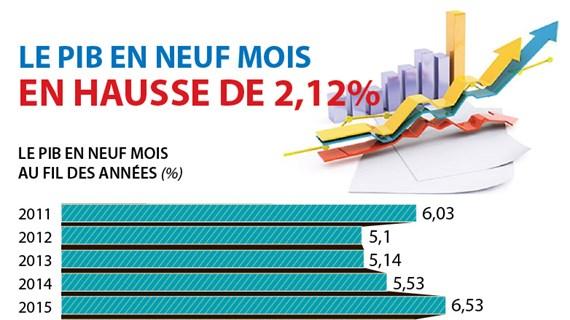 Le PIB en neuf mois en hausse de 2,12%