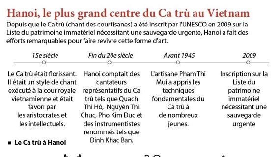 Hanoi, le plus grand centre du Ca trù au Vietnam