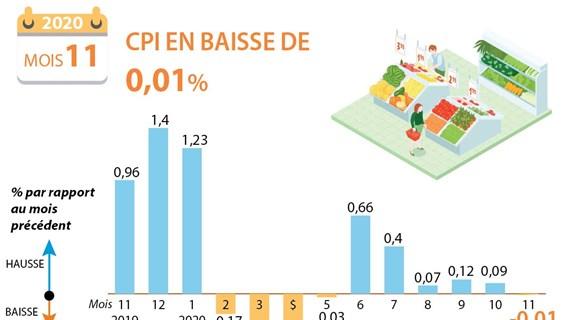 L'IPC en novembre en baisse mensuelle de 0,01%
