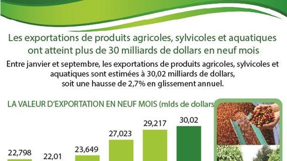 Exportation de produits agricoles, sylvicoles et aquatiques ont atteint 30,02 mlds de dollars