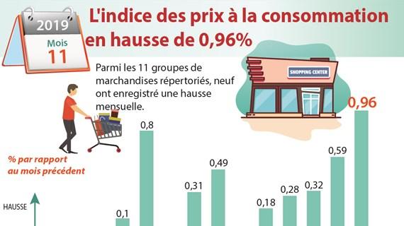 Novembre : l'indice des prix à la consommation en hausse de 0,96%