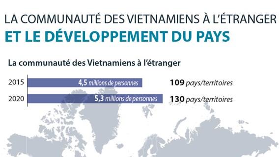 La communauté des Vietnamiens à l'étranger et le développement du pays