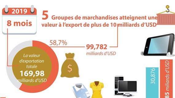 Cinq groupes de marchandises atteignent une valeur à l'export de plus de 10 milliards de dollars