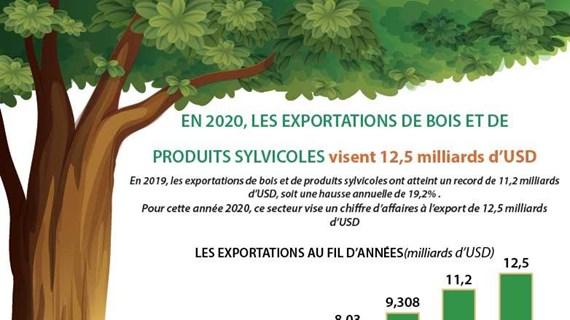 En 2020, les exportations de bois et de produits sylvicoles visent 12,5 milliards d'USD