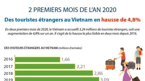 Des touristes étrangers au Vietnam en hausse de 4,8% en deux premiers mois de 2020