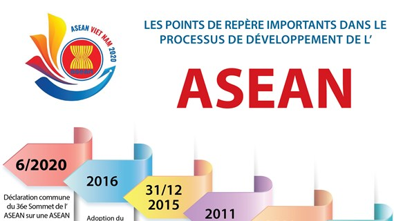 Les points de repère importants dans le processus de développement de l'ASEAN