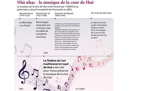 Nhã nhạc-la musique de la cour de Huê