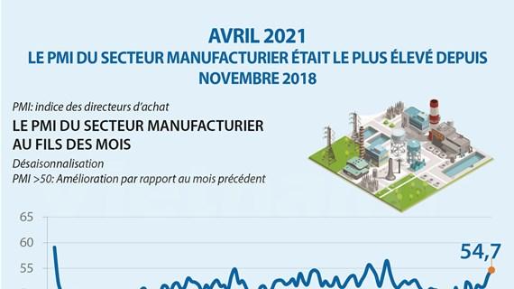 Le PMI du secteur manufacturier atteint un record en avril
