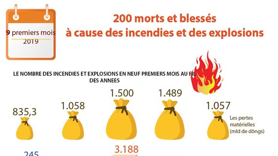 Vietnam: 200 morts et blessés à cause des incendies et des explosions