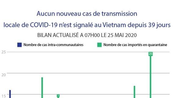 Aucun nouveau cas de transmission locale de COVID-19 n'est signalé au Vietnam depuis 39 jours