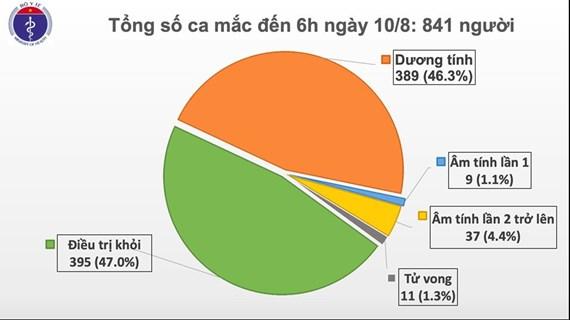 Vietnam : aucun nouveau cas de coronavirus lundi matin