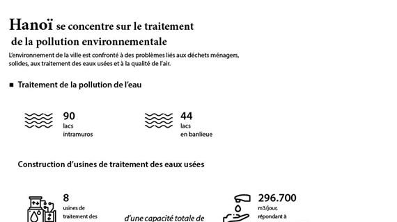 Hanoï se concentre sur le traitement de la pollution environnementale