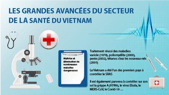 Les grandes avancées du secteur de la santé du Vietnam