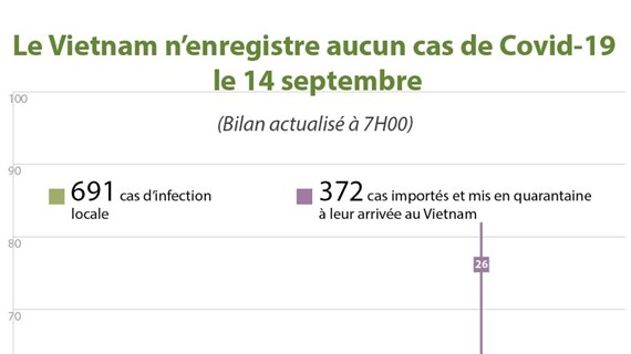 Le Vietnam n'enregistre aucun cas de Covid-19 le 14 septembre