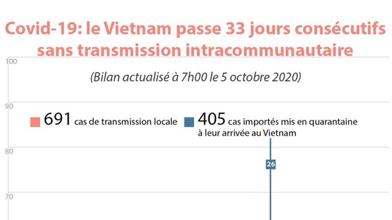 Covid-19: le Vietnam passe 33 jours consécutifs sans transmission intracommunautaire
