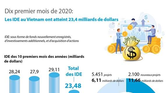 Les IDE au Vietnam atteignent 23,48 milliards de dollars en dix mois