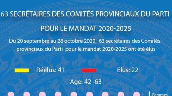 63 secrétaires des Comités provinciaux du Parti pour le mandat 2020 - 2025