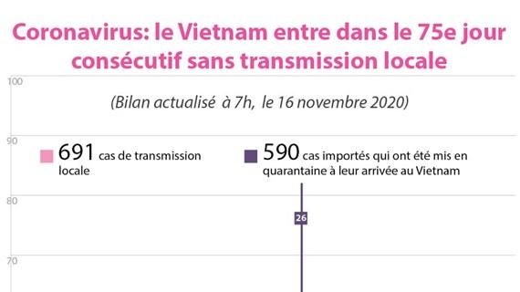 Coronavirus : le Vietnam entre dans le 75e jour consécutif sans transmission locale