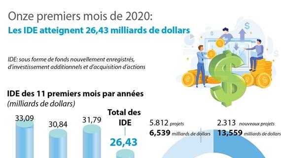 Les IDE au Vietnam atteignent 26,43 milliards de dollars en onze mois
