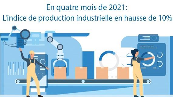 En quatre mois de 2021: l'indice de production industrielle en hausse de 10%