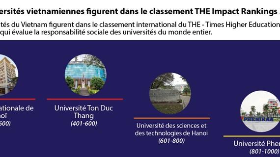 Quatre universités vietnamiennes figurent dans le classement THE Impact Rankings 2021