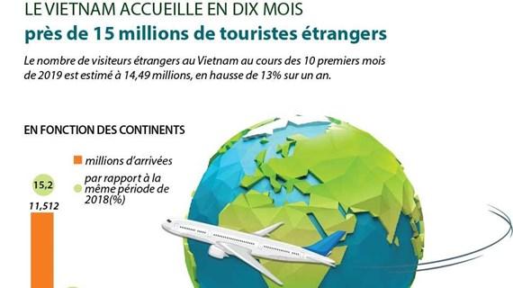 [Infographie] Arrivées de touristes étrangers au Vietnam en 10 premiers mois de 2019