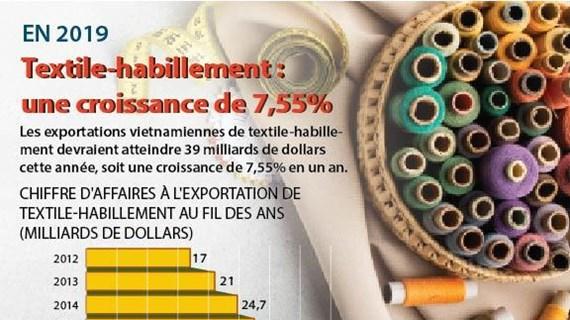 Textile-habillement: une croissance estimée à 7,55% pour 2019