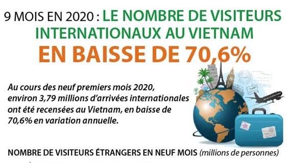 9 mois : le nombre de visiteurs internationaux au Vietnam en baisse de 70,6%