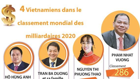 4 Vietnamiens dans le classement mondial des milliardaires 2020