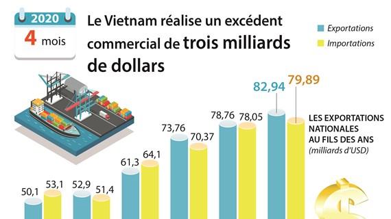 Le Vietnam réalise un excédent commercial de trois milliards de dollars