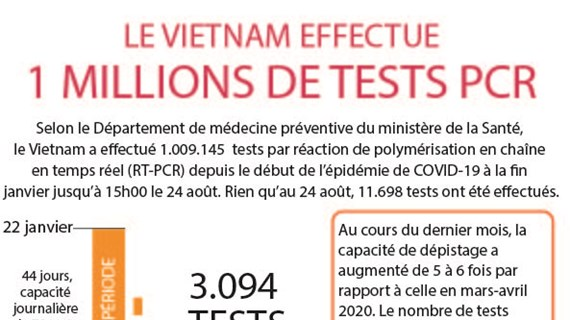 Le Vietnam effectue plus d'un million de tests du COVID-19
