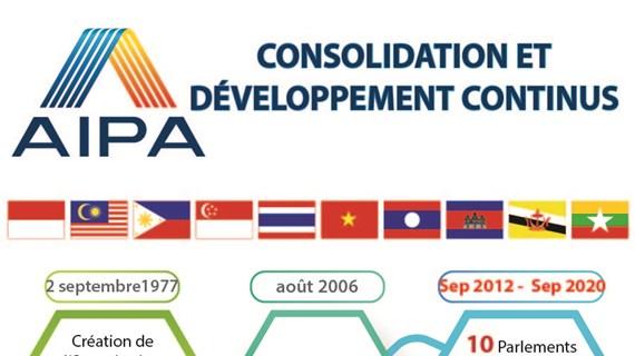 AIPA: Consolidation et Développement continus