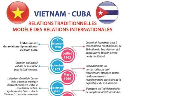 Les relations Vietnam-Cuba