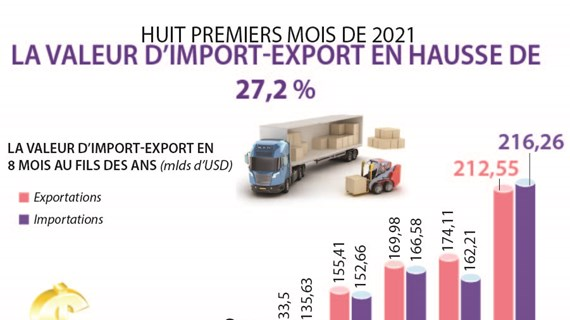 La valeur d'import-export en hausse de 27,2% en huit mois