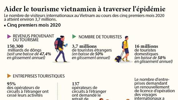 Aider le tourisme vietnamien à traverser l'épidémie