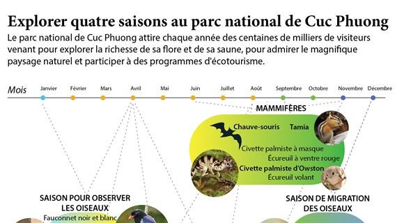 Explorer quatre saisons au parc national de Cuc Phuong