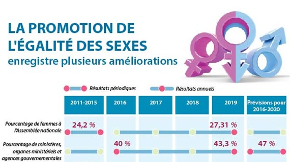 La promotion de l'égalité des sexes enregistre plusieurs améliorations