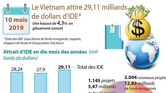 Le Vietnam attire 29,11 milliards de dollars d'IDE en dix mois