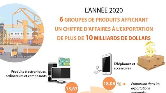 Six groupes de produits de plus de 10 milliards de dollars d'exportation en 2020