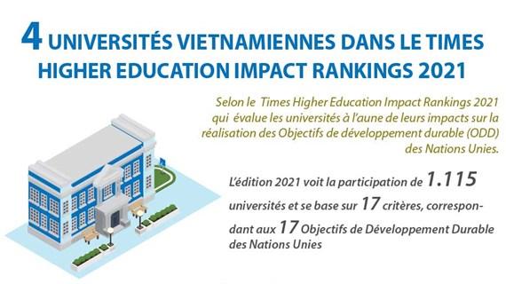 Quatre universités vietnamiennes dans le Times Higher Education Impact Rankings 2021 (15/5)
