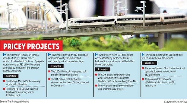 Le gouvernement thailandais accelere les megaprojets hinh anh 1