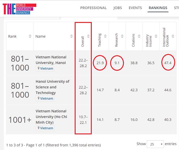 Trois universites vietnamiennes entrent dans le classement du Times Higher Education hinh anh 1
