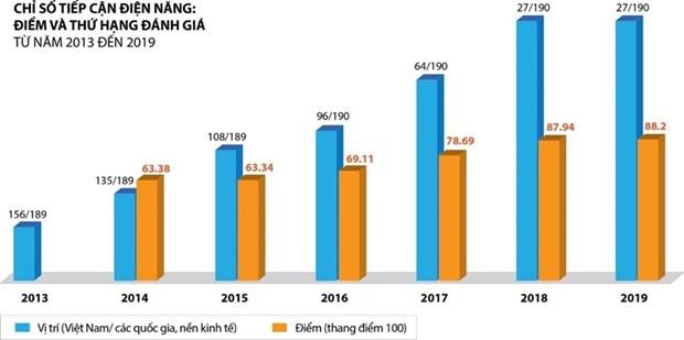 Doing Business 2020 : le Vietnam au 4e rang de l'ASEAN en matiere de raccordement a l'electricite hinh anh 1