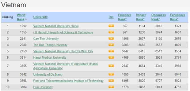 L'Universite nationale de Hanoi, meilleure universite du Vietnam, selon le classement Webometrics hinh anh 1